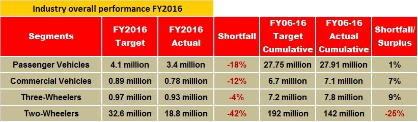 overall-performance-fy16