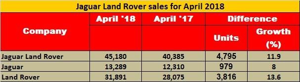 jlr-april-2018-sales