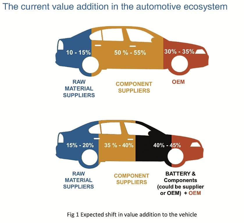 electric-shift-in-the-automotive-value-chain-final-1-copy
