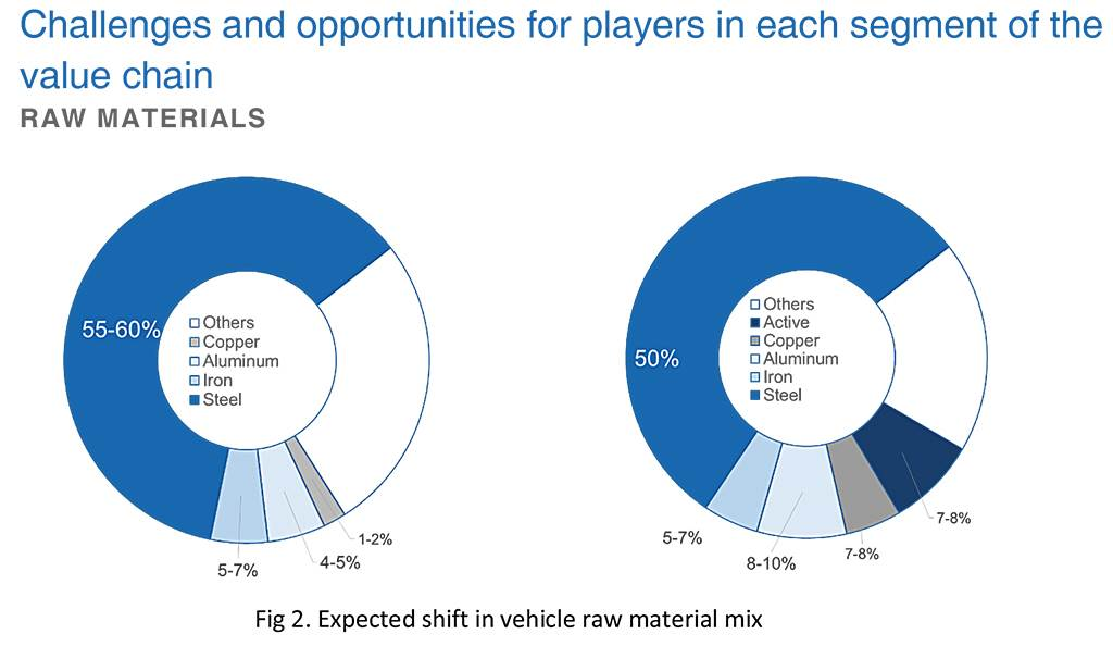 electric-shift-in-the-automotive-value-chain-final-2-copy