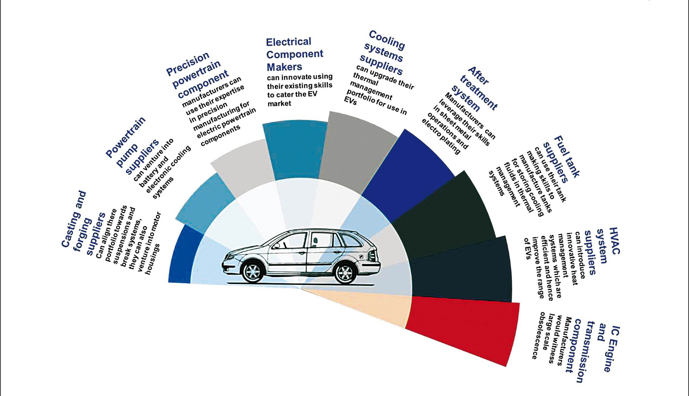 web-electric-shift-in-the-automotive-value-chain-final-5
