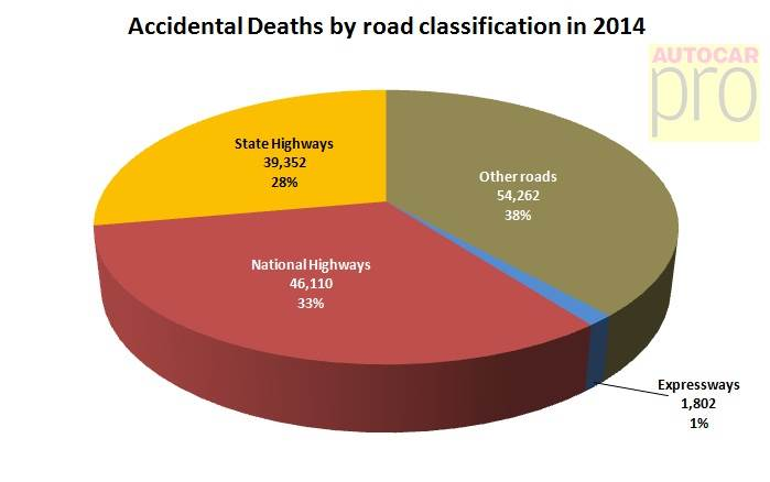 accidental-deaths-by-road-classification