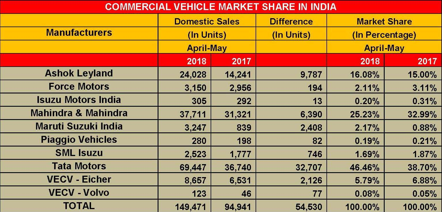 commercial-vehicle-market-share-in-india