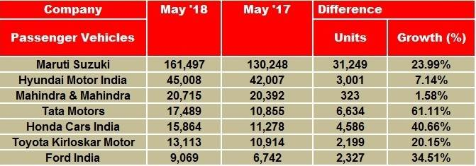 may-2018-pv-sales