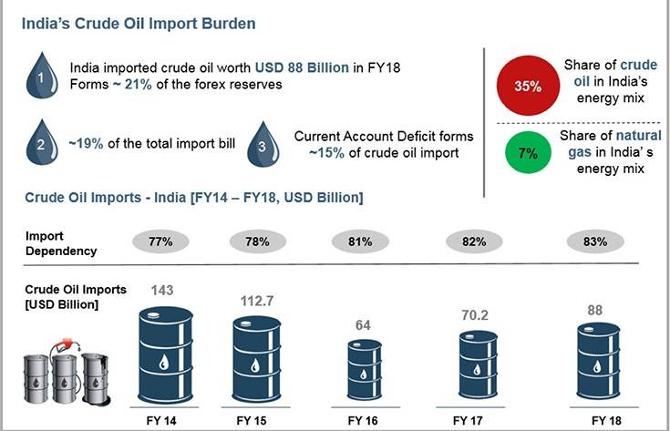 For India, which imports about 84% of its energy needs, it is becoming imperative to diversify its energy sources to ensure sustainable economic growth. (Image: Nomura Securities)