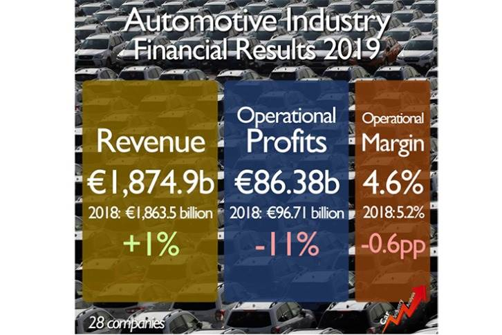 As a whole, the automotive industry recorded a combined revenue of 1.87 trillion euros, up by 1% from the year before.