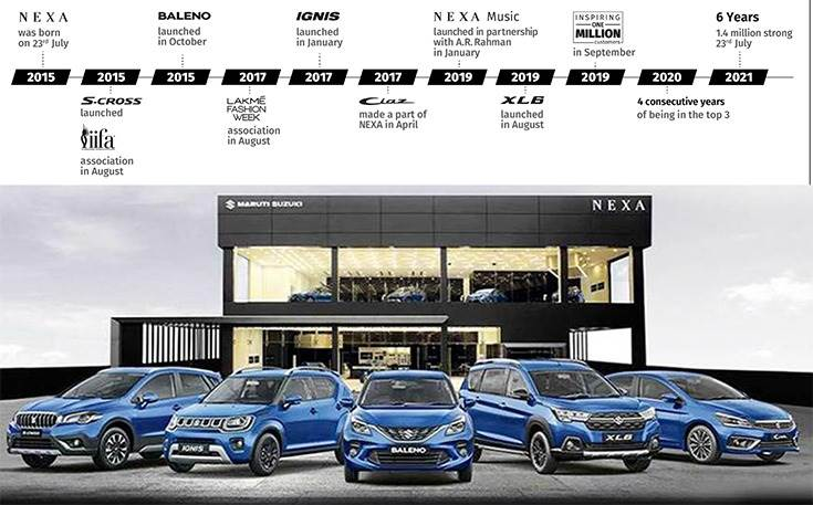 Maruti Baleno with 948,057 units is best-selling Nexa model. At No. 2 is the Ignis (161,356), followed by S-Cross (147,163), Ciaz (146,710) and XL6 (56,082).