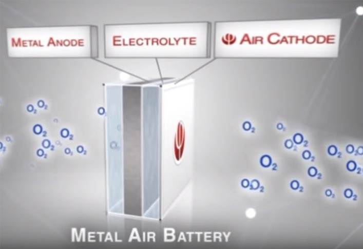Aluminium-air batteries produce electricity by the reaction between aluminium and oxygen available in the surrounding air, thereby making the battery significantly lighter and less costly.