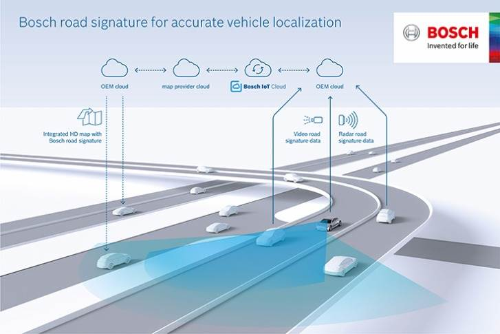 Och's road signature uses information from radar and video sensors as well as vehicle motion data to augment common navigation maps with additional layers for vehicle localisation and control.