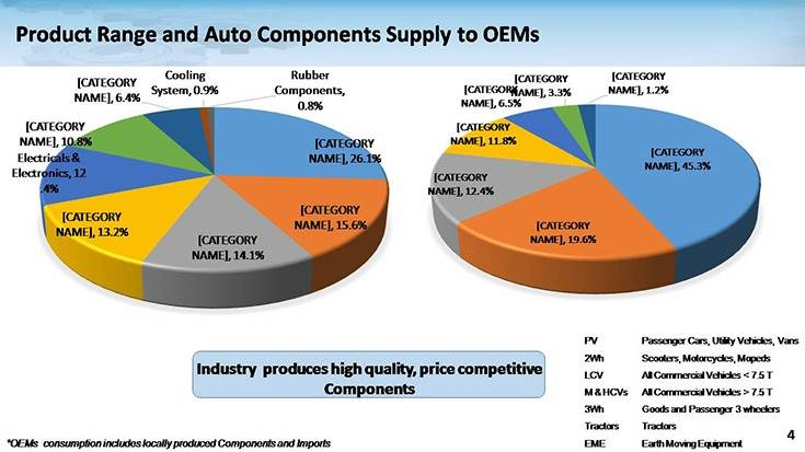 Sales to OEMs declined 17%, imports by 11.4% and exports by 3.2%; aftermarket at Rs 69,381 crore remained stable; the auto component industry remains cautiously optimistic about growth in FY2021