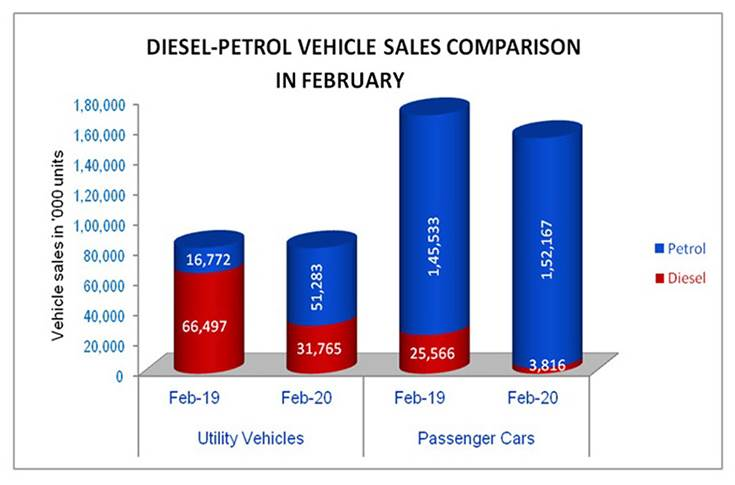 In February 2020, sales of diesel-engined utility vehicles dropped 52% compared to February 2019.