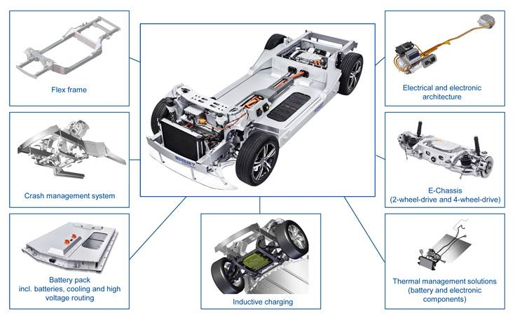Benteler Electric Drive System 2.0 is specially designed for e-mobility, it integrates several functions which can be ordered as a complete solution or as individual modules.