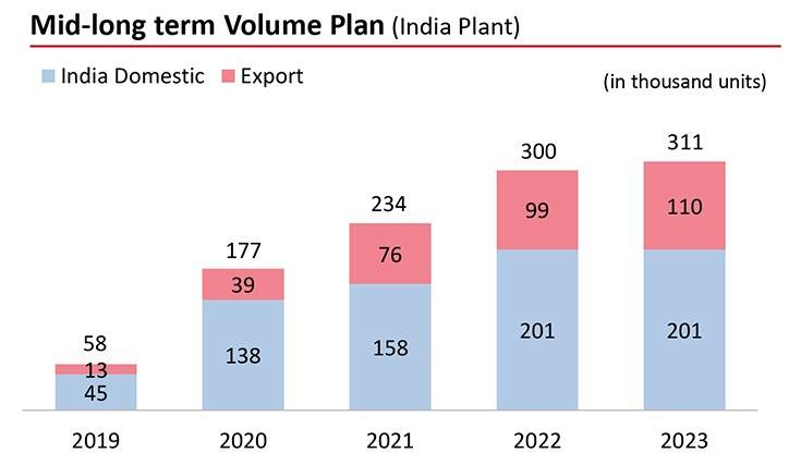 Kia has a strategic export strategy. In FY2020, Kia Motors India exported 21,461 units and, in the April-November 2020 period, has shipped  23,963 units.