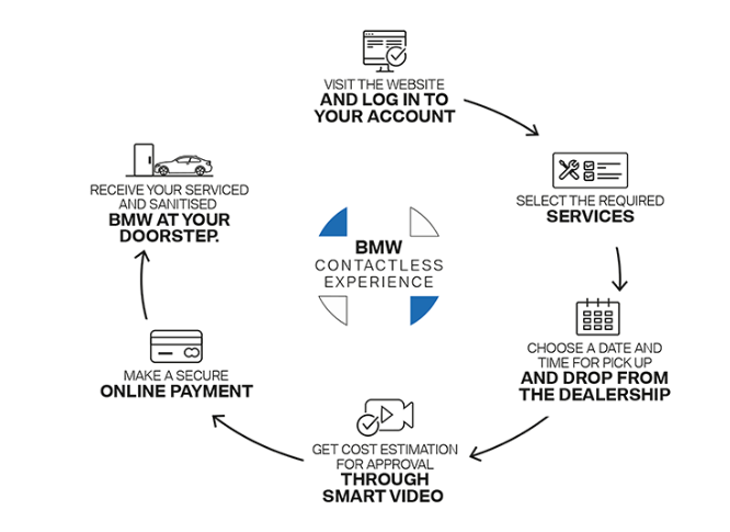 BMW Contactless Experience facilitates car buying without the need to visit an authorised BMW dealership facility. It is designed to seamlessly take customers through the range of BMW products and services virtually.