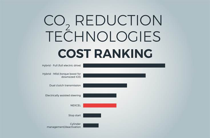 "Cost per gram of CO2"" reduction over NEC cycle (Euro/gCO2/km)"