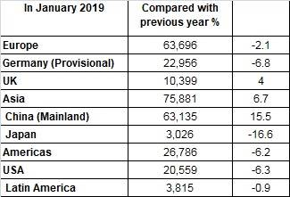 BMW region-wise sales in January 2019