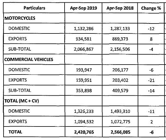 Bajaj Auto April-September 2019