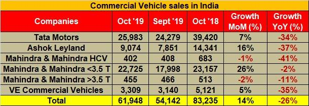 Commercial vehicle sales in October 2019