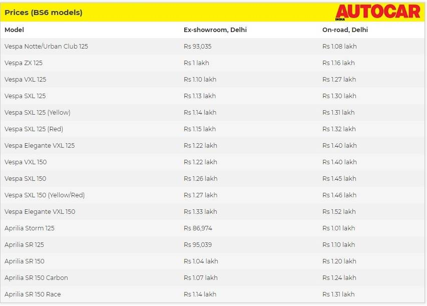 BS6 prices of Aprilia and Vespa scooters