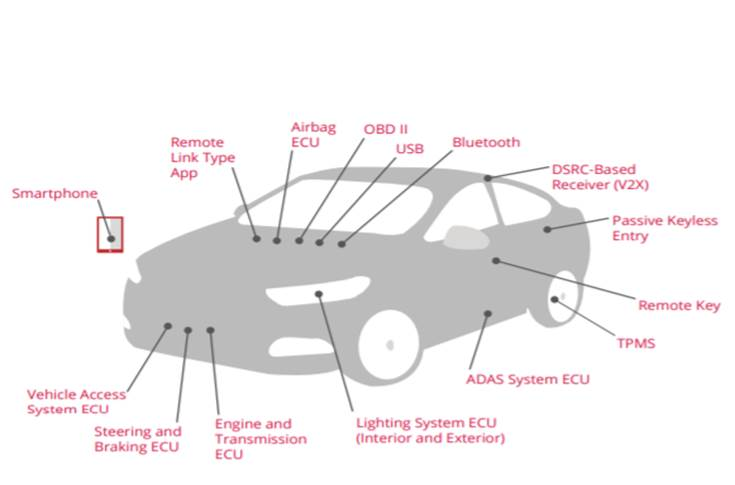 Fifteen of the most hackable and exposed attack surfaces  on a next-generation car.