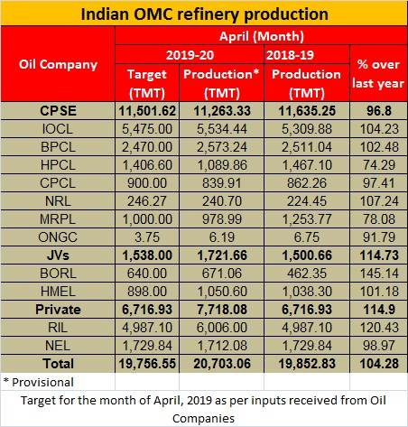 April 2019 OMC production from Ministry of petroleum and natural gas