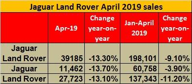 JLR April 2019 retail sales