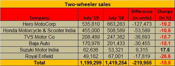 July 2019 two wheeler sales
