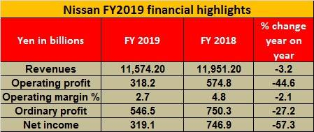 Nissan FY2019 financial highlights