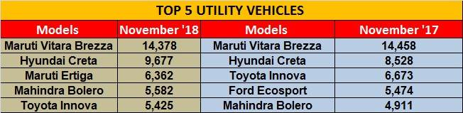 Top 5 Utility Vehicles in India - November 2018 sales figures