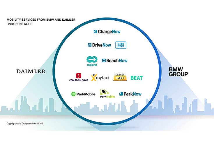 Mobility services from BMW and Daimler under one roof