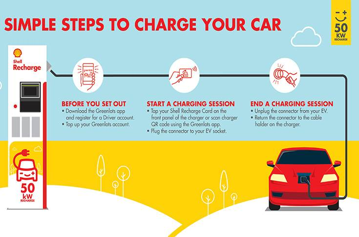 Shell Recharge- Steps to recharge