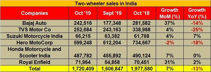 Two-wheeler sales in October 2019