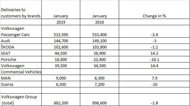 VW January 2019 deliveries brand-wise
