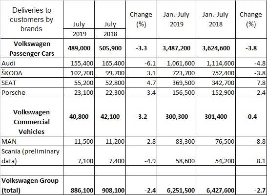 VW group July 2019 sales by brands