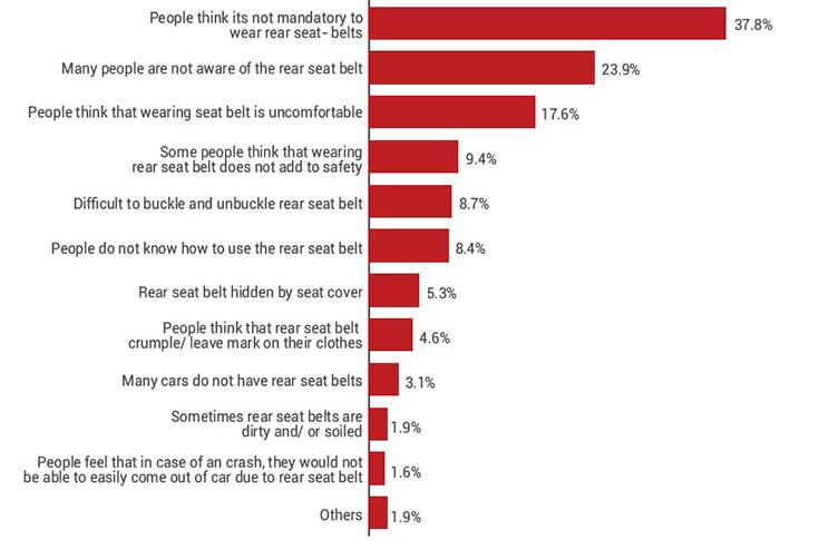 Major reasons for non-use of rear seat belts
