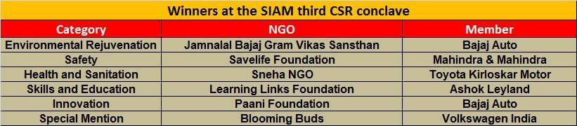Winners list of the SIAM's third CSR conclave
